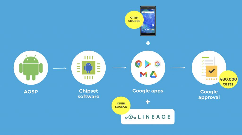 Fairphone 2 aktualizacja Android 9 Pie 2021