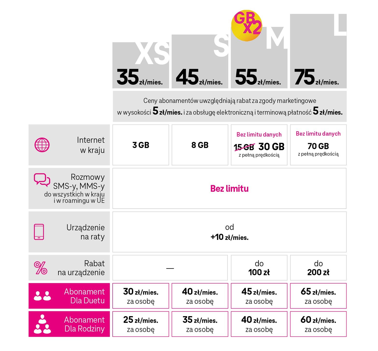 T-Mobile oferta abonament taryfa XS S M L