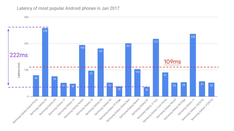 Opóźnienie audio w najpopularniejszych smartfonach z Androidem w 2017 roku (źródło: Google)
