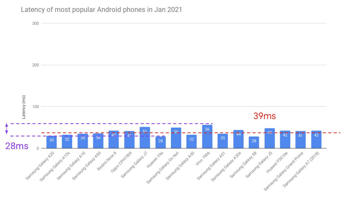 Opóźnienie audio w najpopularniejszych smartfonach z Androidem w styczniu 2021 roku (źródło: Google)