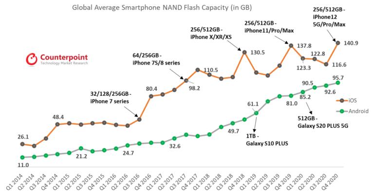 pamięć flash w smartfonach