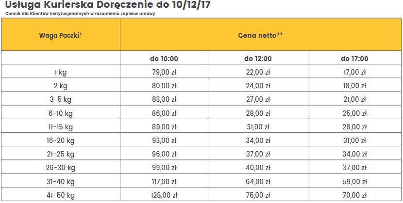 InPost podnosi ceny od kwietnia 2021 - cennik firmowy
