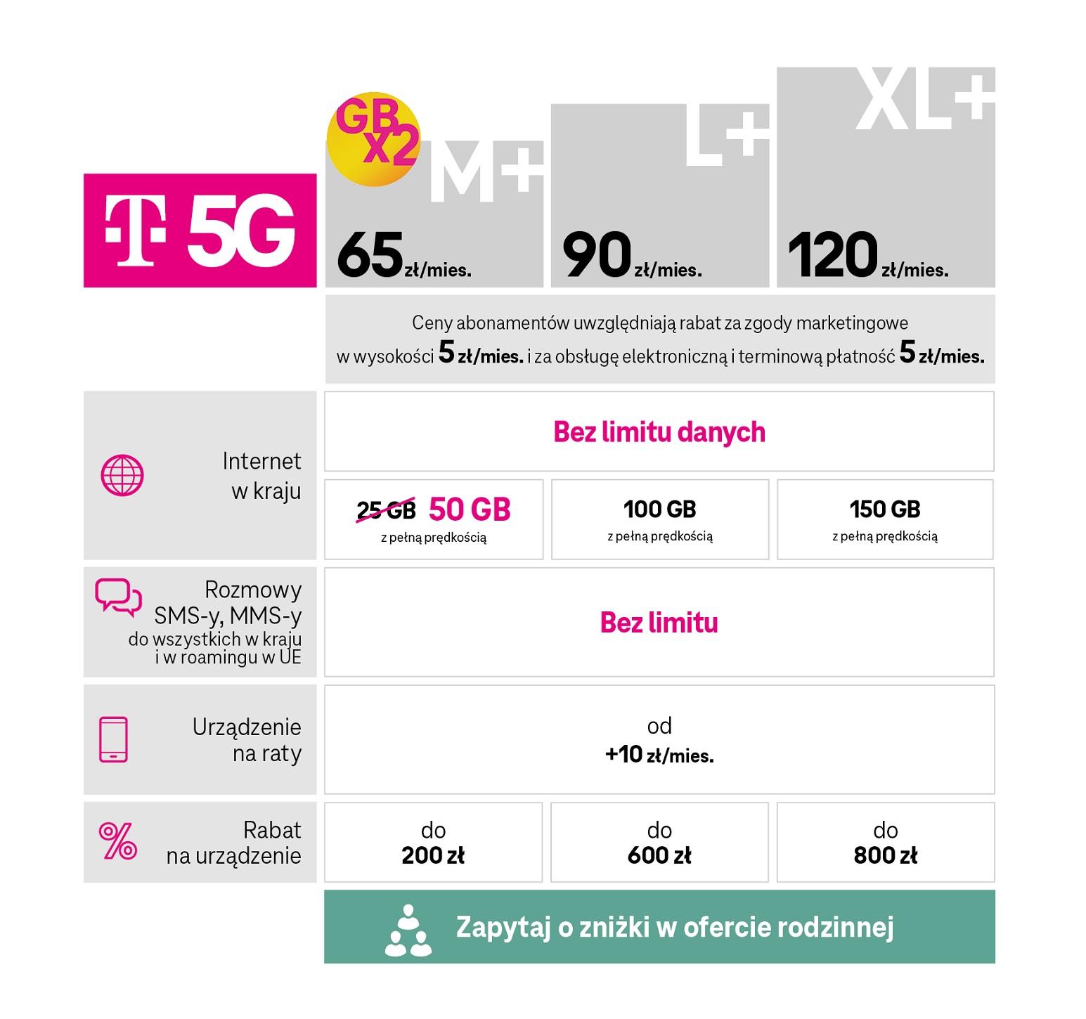 T-Mobile nowe taryfy na abonament z internetem 5G wiosna 2021 nowa oferta cennik