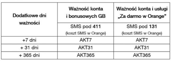 Zmiany w ofercie Orange na kartę - kody aktywacyjne