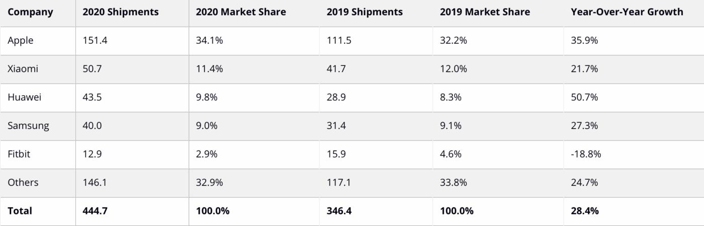 Rynek wearables – pierwsze miejsce Apple.