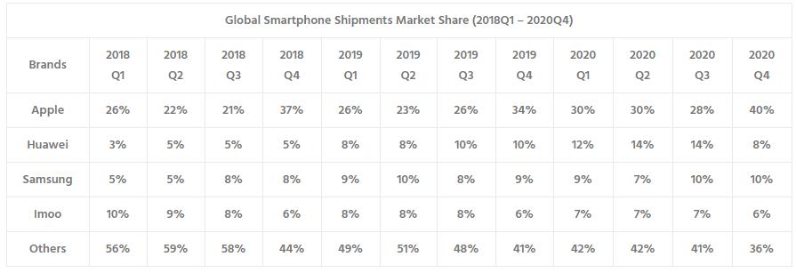 Rynek smartwatchy - dane procentowe 2018-2020