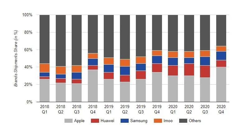 Rynek smartwatchy - wykres słupkowy lata 2018-2020
