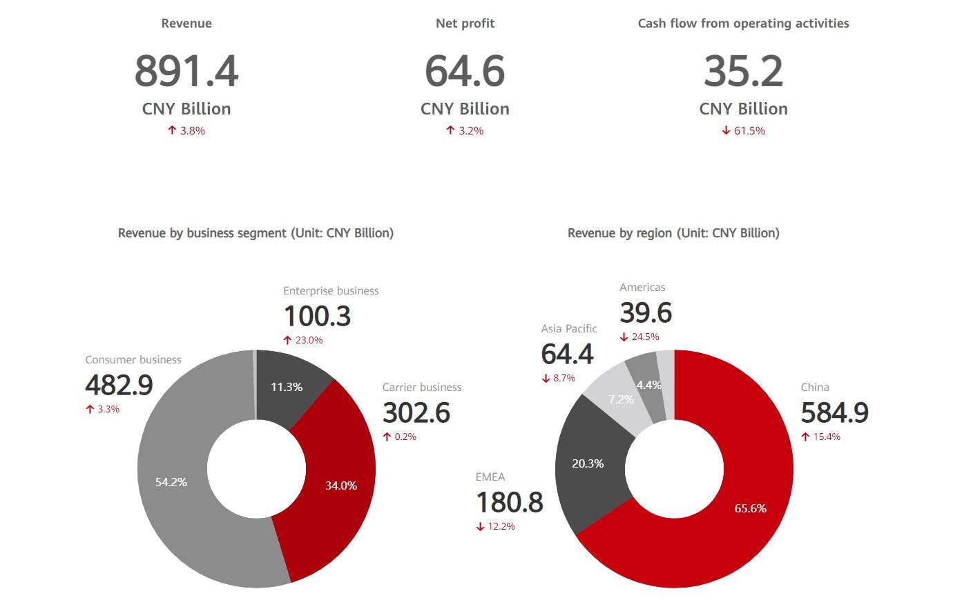 wyniki finansowe Huawei za 2020 rok