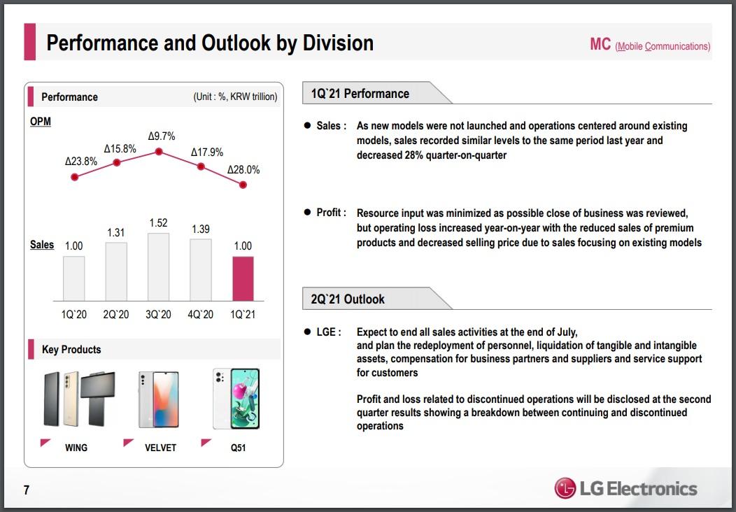 Wyniki finansowe LG za pierwszy kwartał 2021 roku kalendarzowego dział mobilny