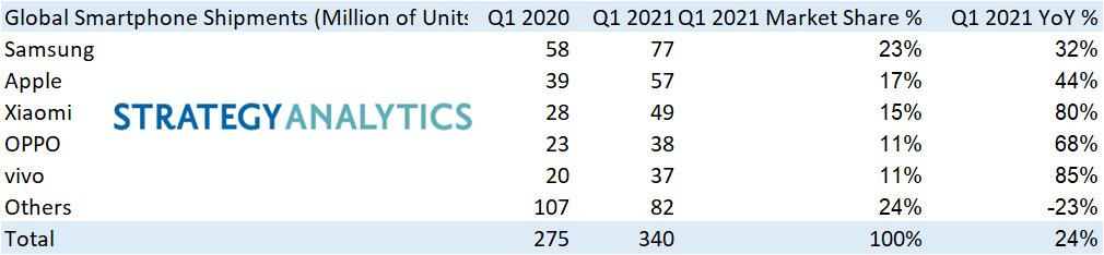 dostawy sprzedaż smartfonów pierwszy kwartał Q1 2021 roku Samsung Apple Xiaomi Huawei Oppo Vivo
