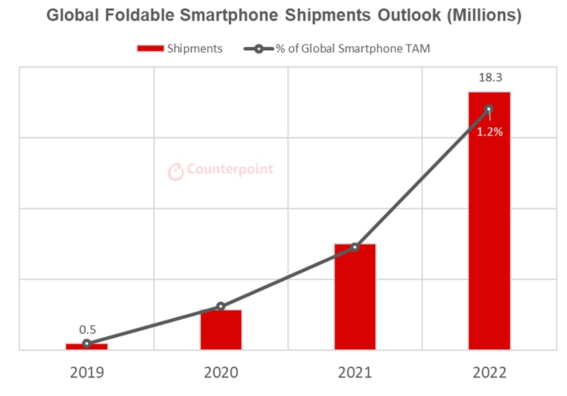 składane smartfony sprzedaż udziały prognoza do 2022 roku