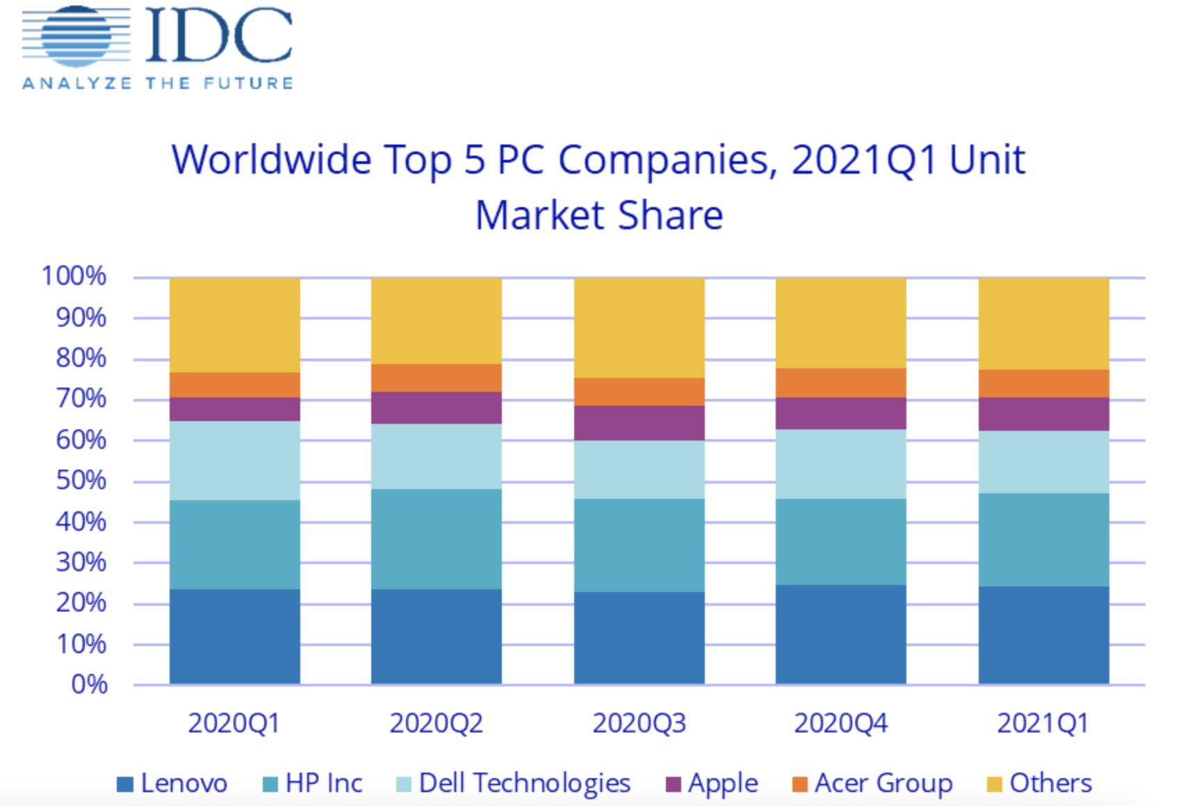 Sprzedaż komputerów w Q1 2021 IDC