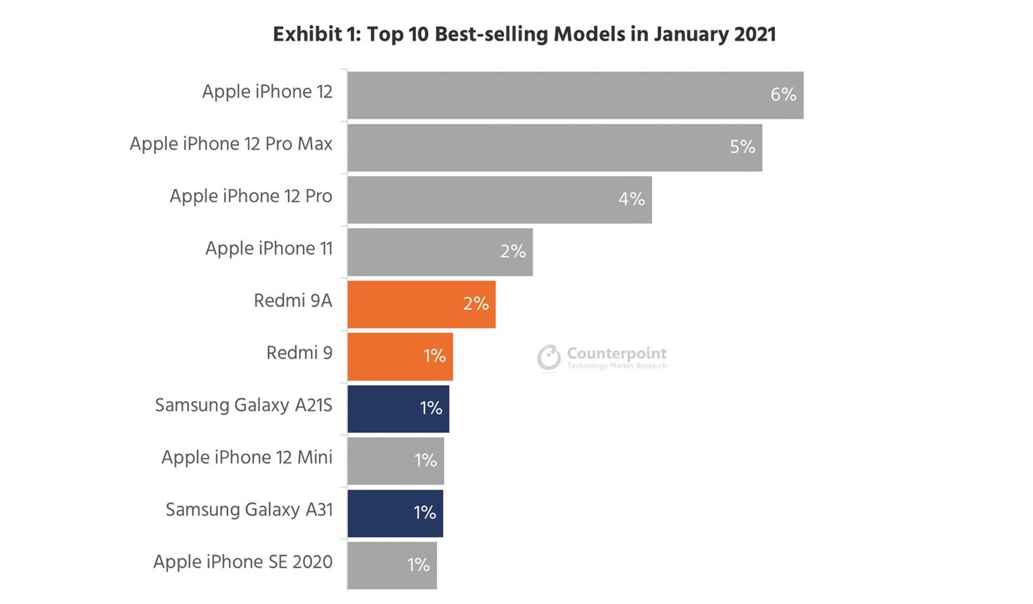 Sprzedaż smartfonów w styczniu 2021 roku fot. Counterpoint Research
