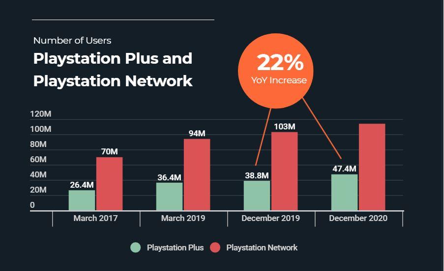 Wzrost liczby subskrypcji PlayStation Plus jest wyraźny. Im więcej konsol na rynków, tym więcej abonentów znajduje usługa. (źródło: Safe Betting Sites)