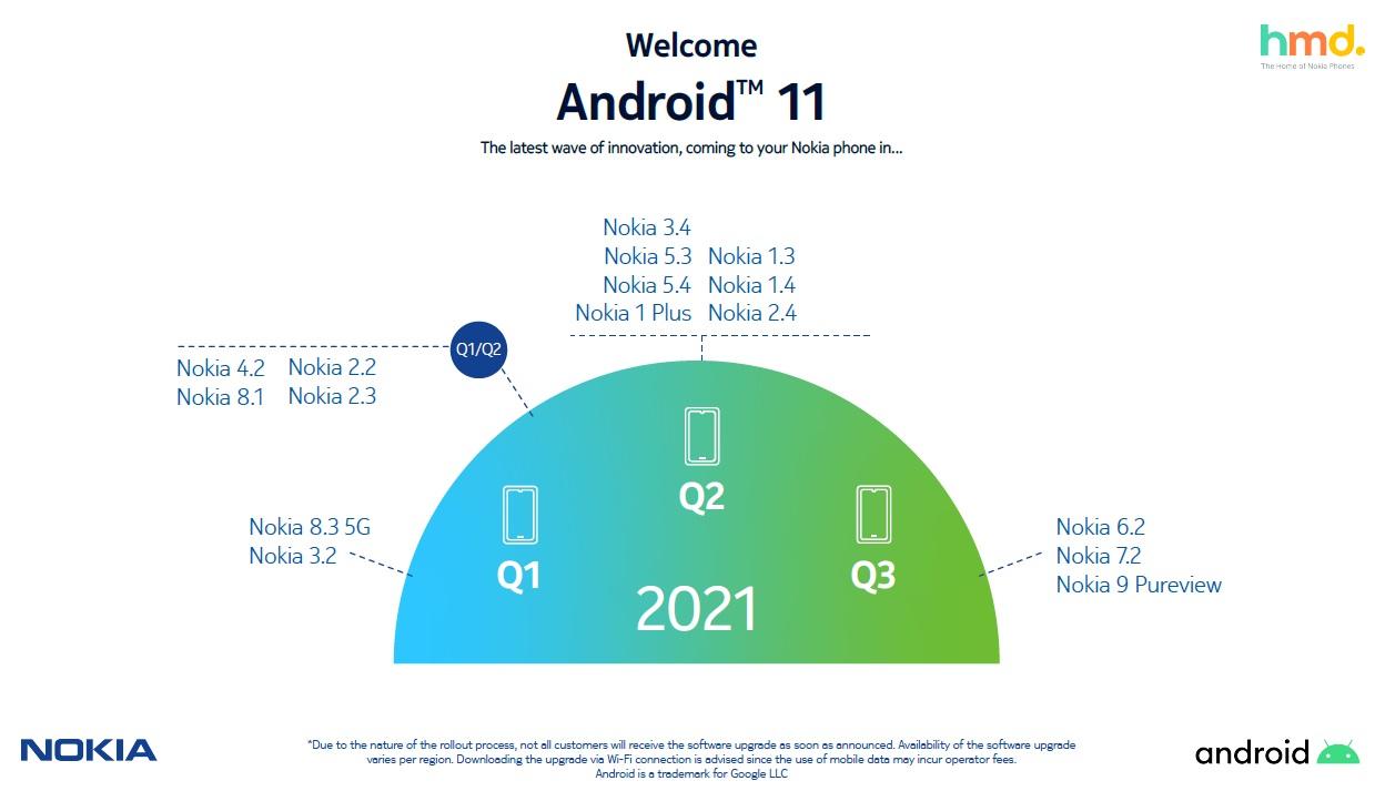 Android 11 aktualizacja dla smartfonów Nokia nowy harmonogram