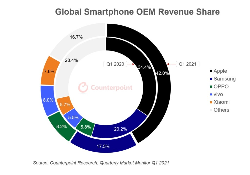 Udział w przychodach - Rynek Smartfonów - Counterpoint Q1 2021