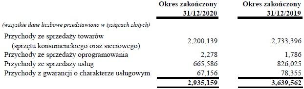 Huawei Polska wyniki finansowe za 2020 rok