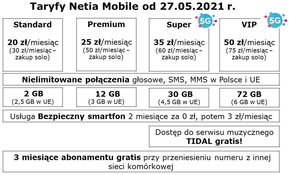 Netia nowa oferta abonament z internetem 5G cennik