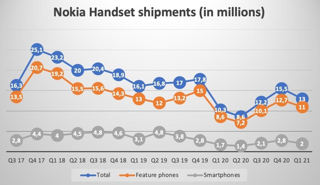 Wyniki Nokia, HMD Global - Counterpoint Research - Q1 2021