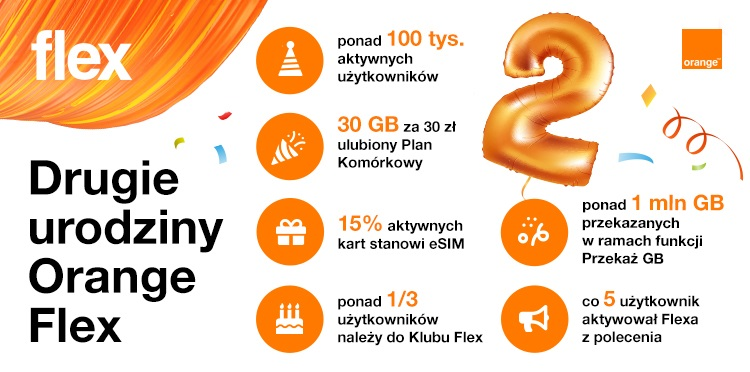 Orange Flex dane statystyki maj 2021 drugie urodziny