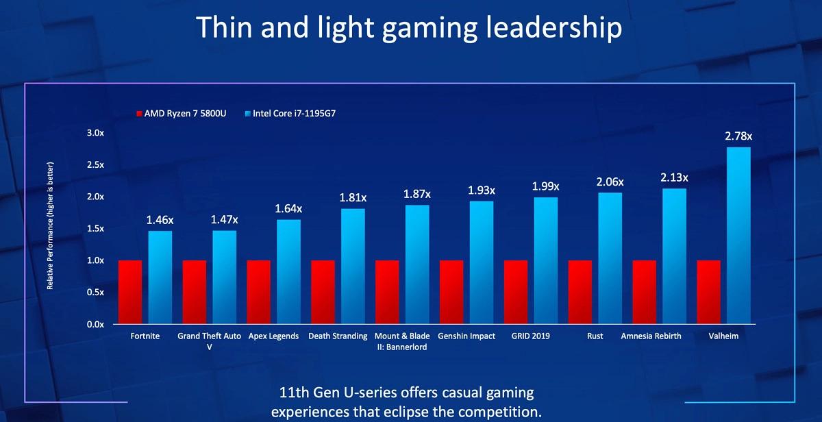 Intel Core i7-1195G7 Tiger Lake - wydajność w grach