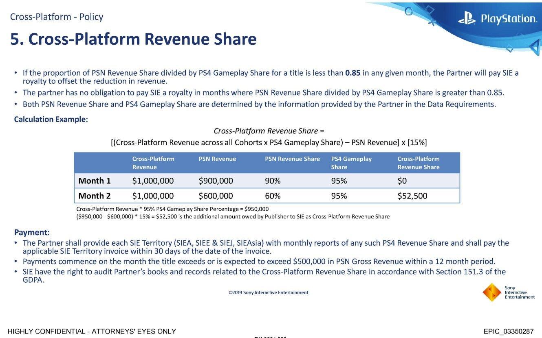 Jeżeli wpływy z mikropłatności w grze są mniejsze dla PlayStation niż 85% ich całości, wtedy Epic musi płacić Sony wyrównanie (źródło: Tom Warren, The Verge)
