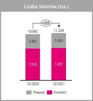 T-Mobile liczba klientów pierwszy kwartał Q1 2021
