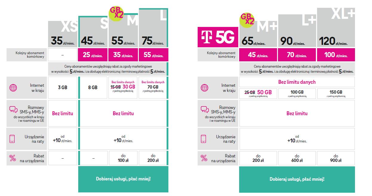 T-Mobile nowa promocja wiosna 2021 abonament rabat 20 złotych na każdy kolejny numer