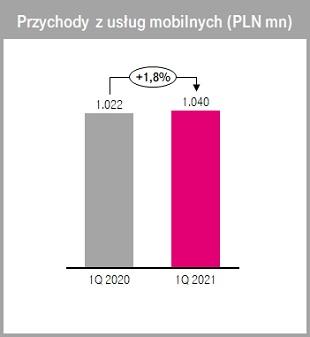 T-Mobile przychody z usług mobilnych pierwszy kwartał Q1 2021