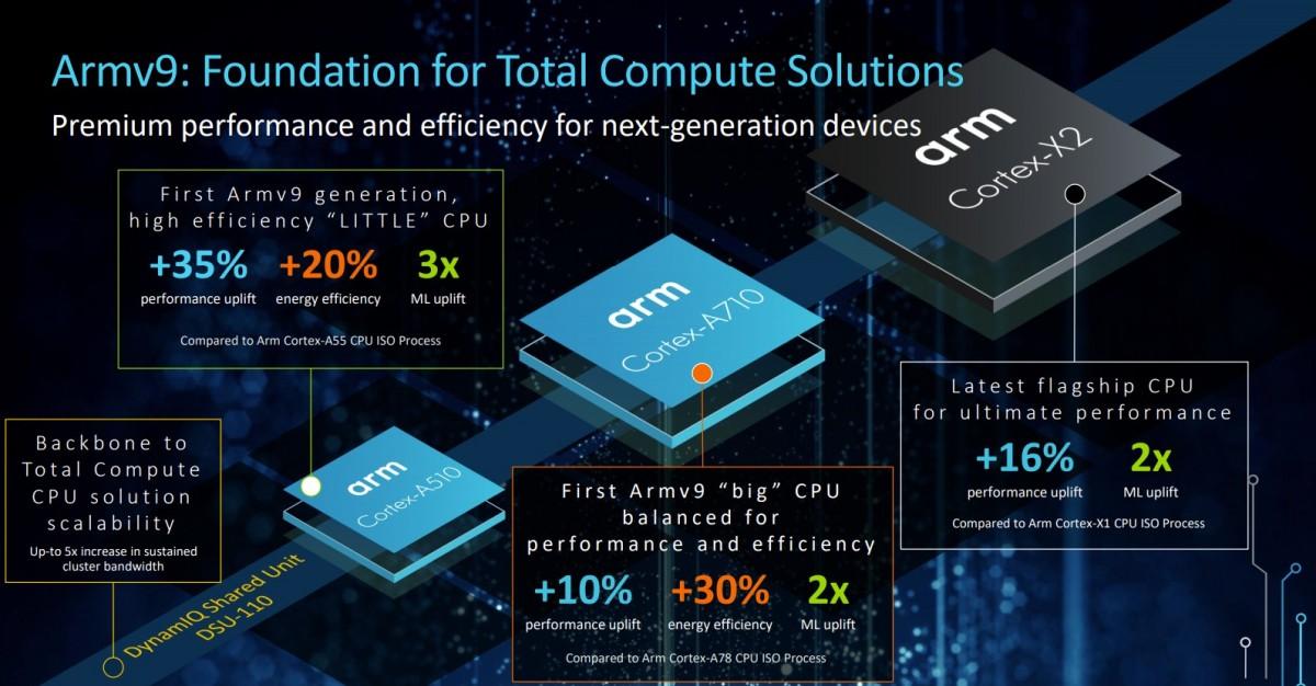 Qualcomm Snapdragon 898 będzie wykorzystywał rdzenie, bazujące na architekturze ARMv9