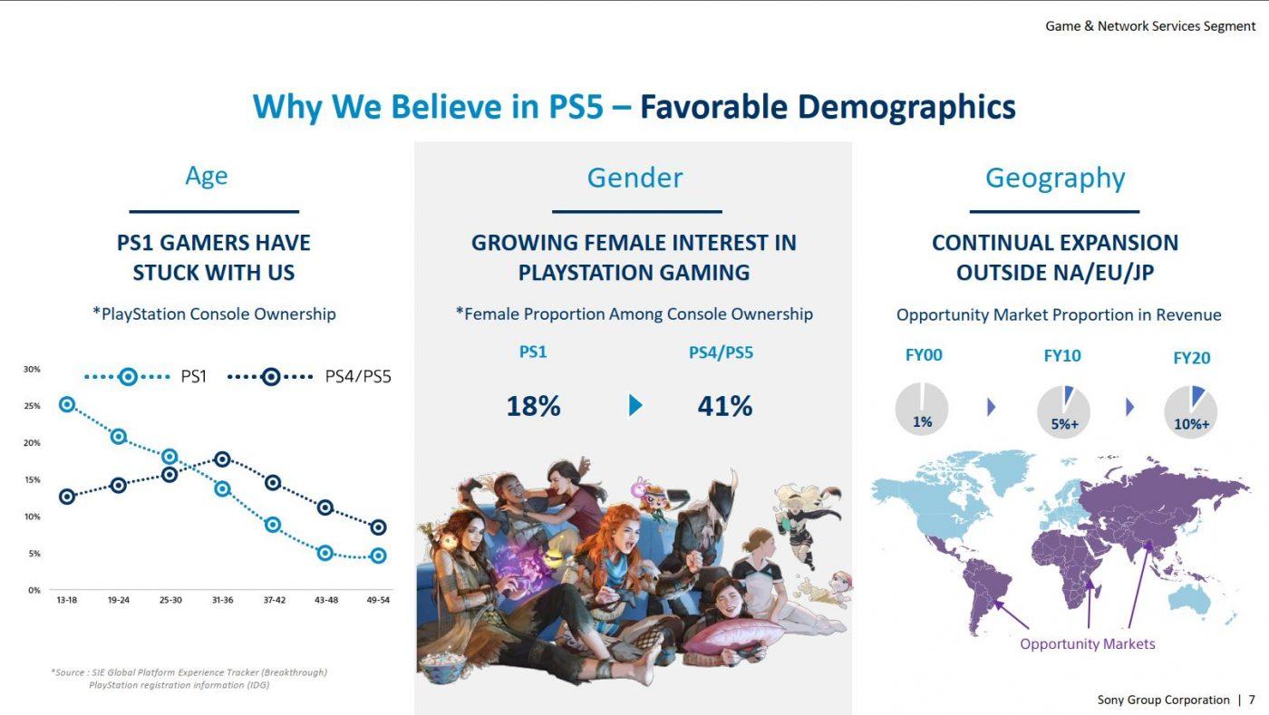 Ponad 40% posiadaczy konsol PlayStation to już dziewczyny! Panowie, nadchodzą piękne czasy. (źródło: Sony Corporation Group)