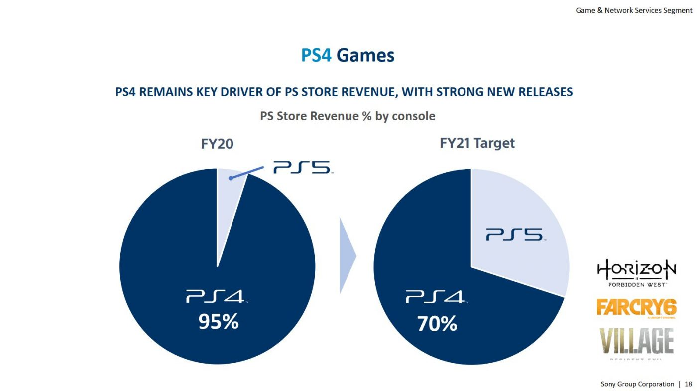 PlayStation 4 będzie teraz trafiać do graczy, którzy wcześniej na jej zakup nie mogli sobie pozwolić. Przez kilka lat to dalej ta konsola będzie generowała największy ruch na infrastrukturze sieciowej Sony. (źródło: Sony Corporation Grouo)
