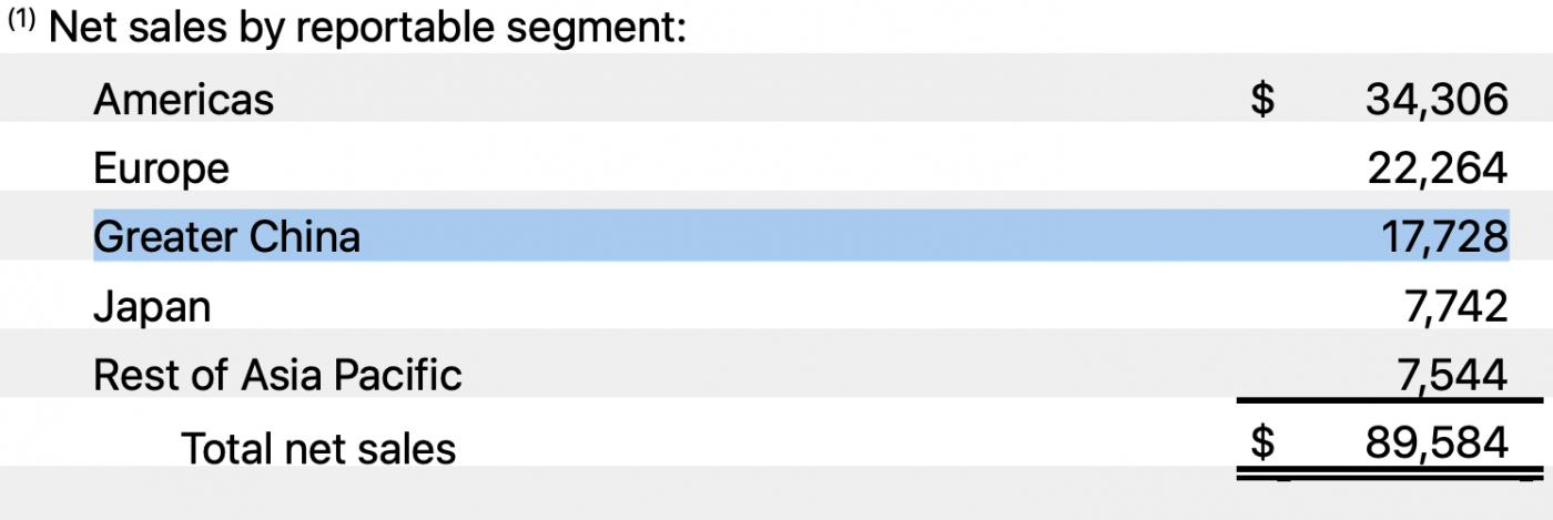 Apple raport finansowy