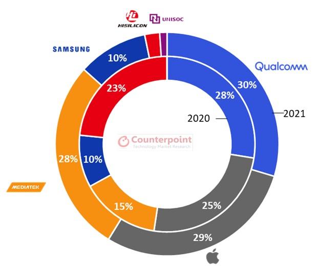 rynek procesorów 5G MediaTek Qualcomm Apple prognoza 2021 rok
