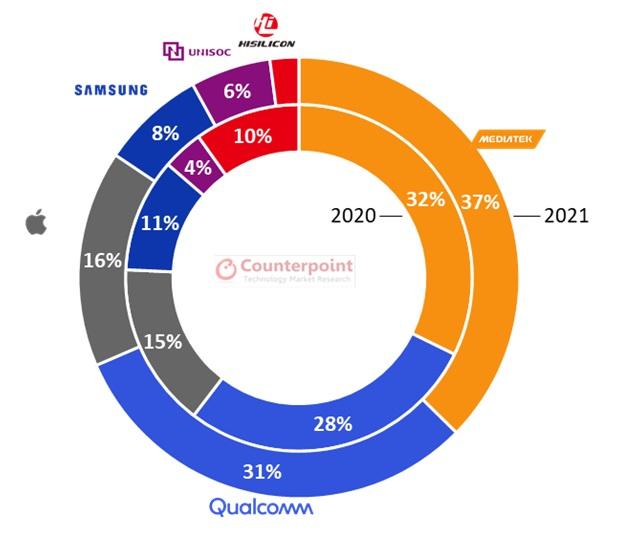 rynek procesorów MediaTek Qualcomm Apple prognoza 2021 rok