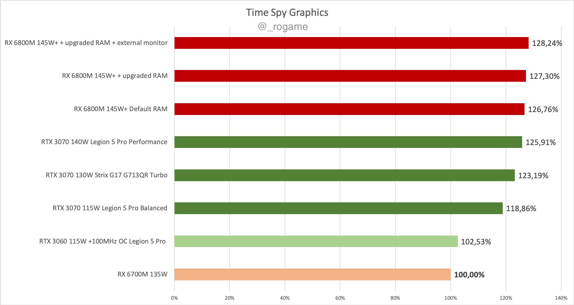 RX 6700M Time Spy wykres