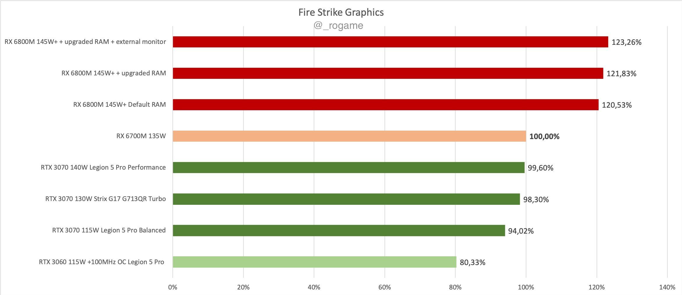RX 6700M Fire Strike Wykres
