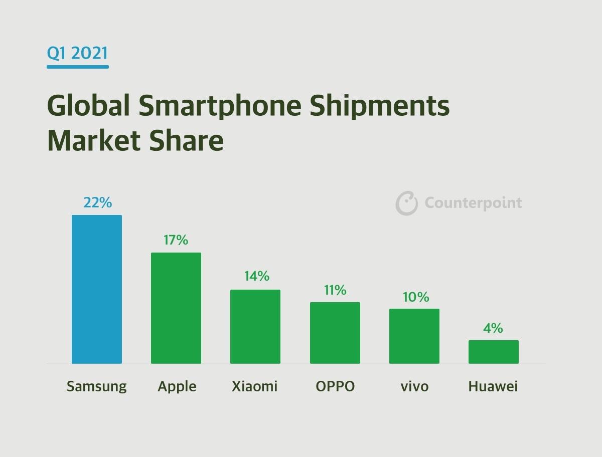 huawei samsung apple xiaomi oppo vivo dostawy smartfonów pierwszy kwartał Q1 2021
