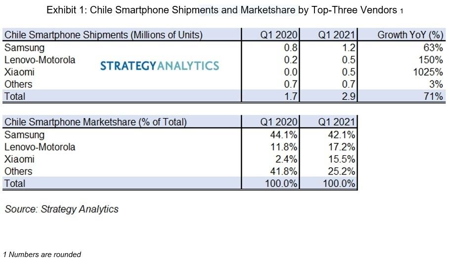 dostawy sprzedaż smartfonów w Chile w pierwszym kwartale Q1 2021 Strategy Analytics