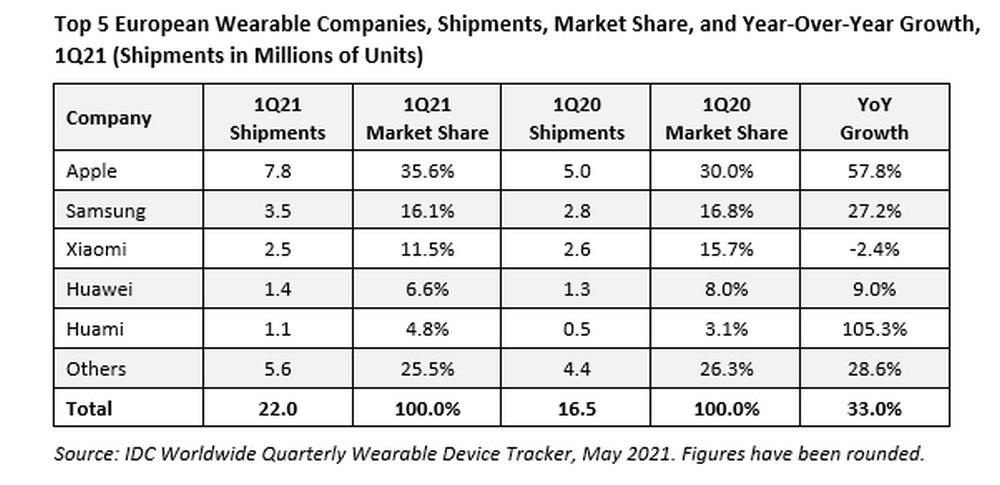 tabela dostaw urządzeń wearables w europie Apple Samsung Xiaomi Huawei Huami