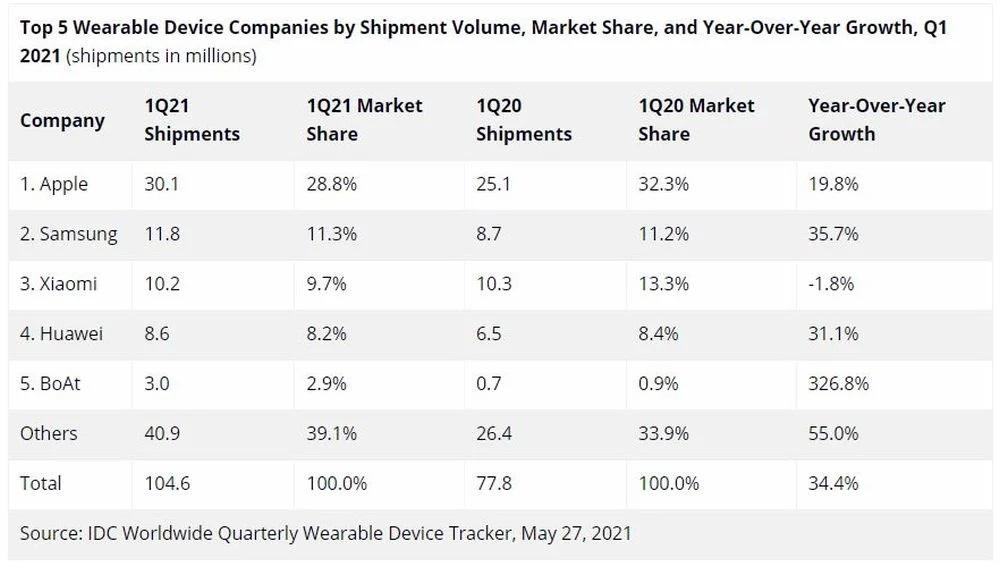 tabela dostaw urządzeń wearable na świecie Apple Samsung Xiaomi Huawei