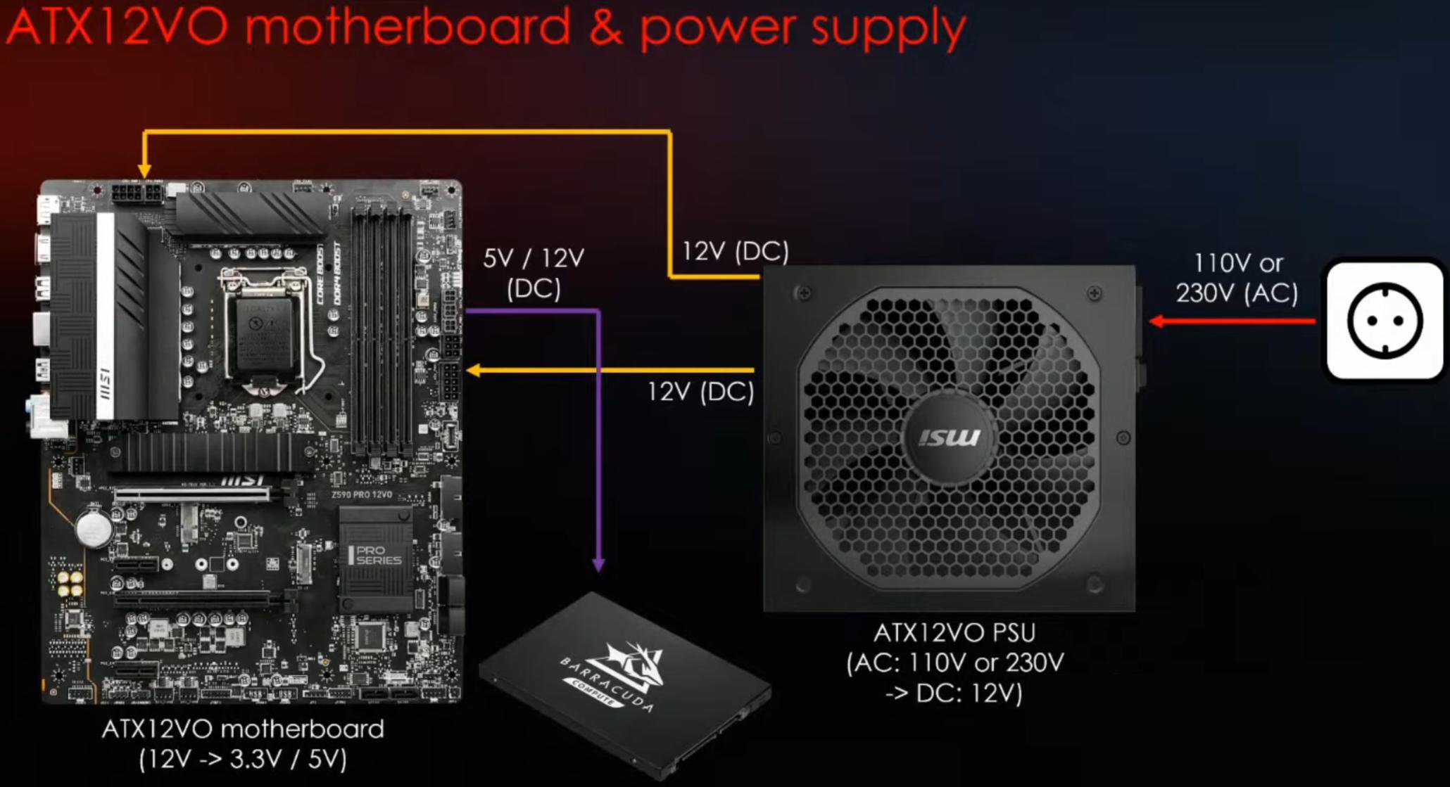 MSI Z590 Intel ATX12VO
