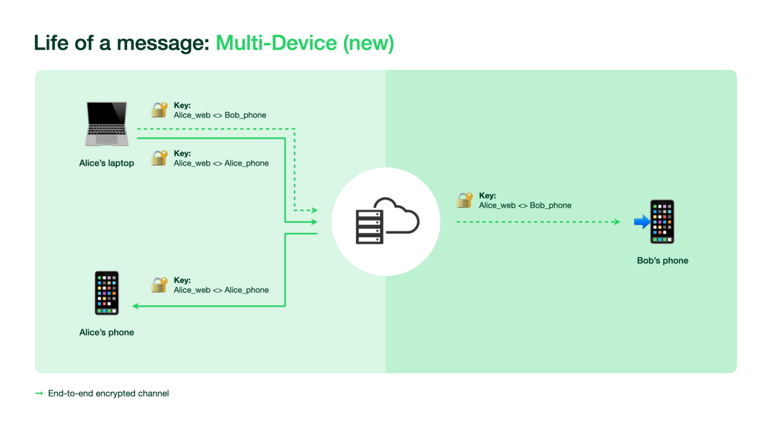 WhatsApp new multi device