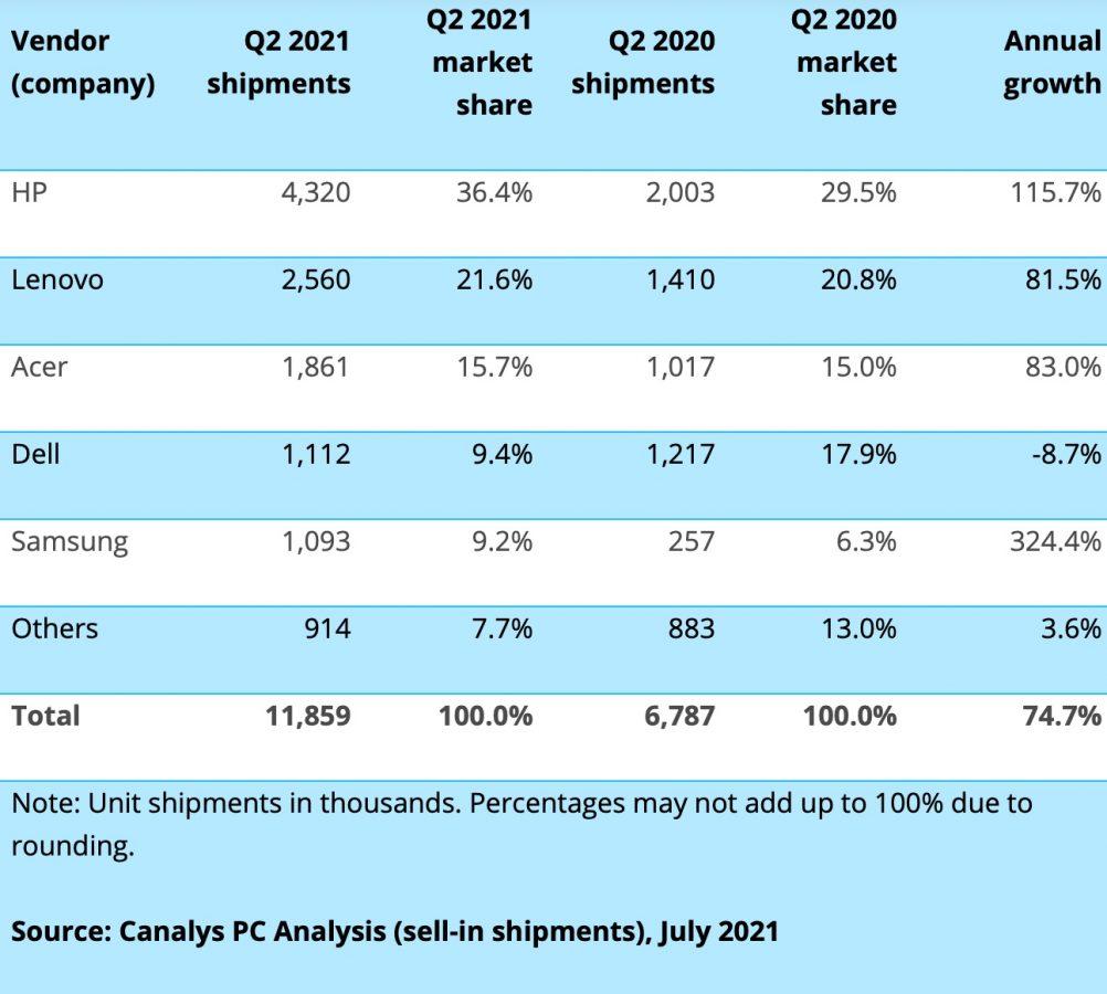 Chromebook wyniki Q2 2021