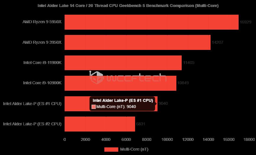 Intel Alder Lake-P multi core