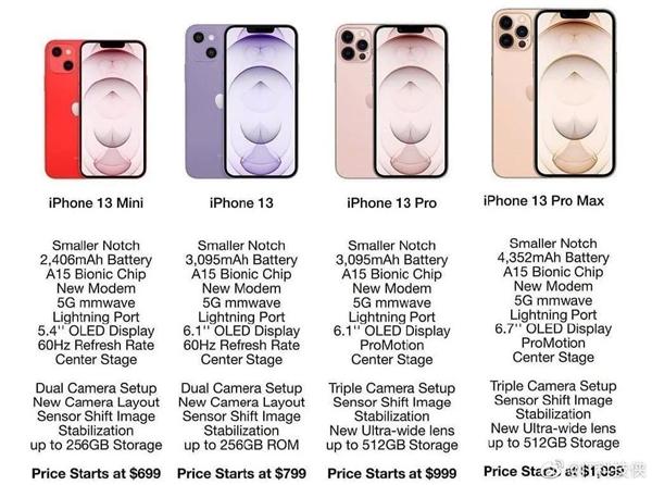 apple iphone 13 mini pro max specyfikacja wygląd cena przeciek specification design price leak