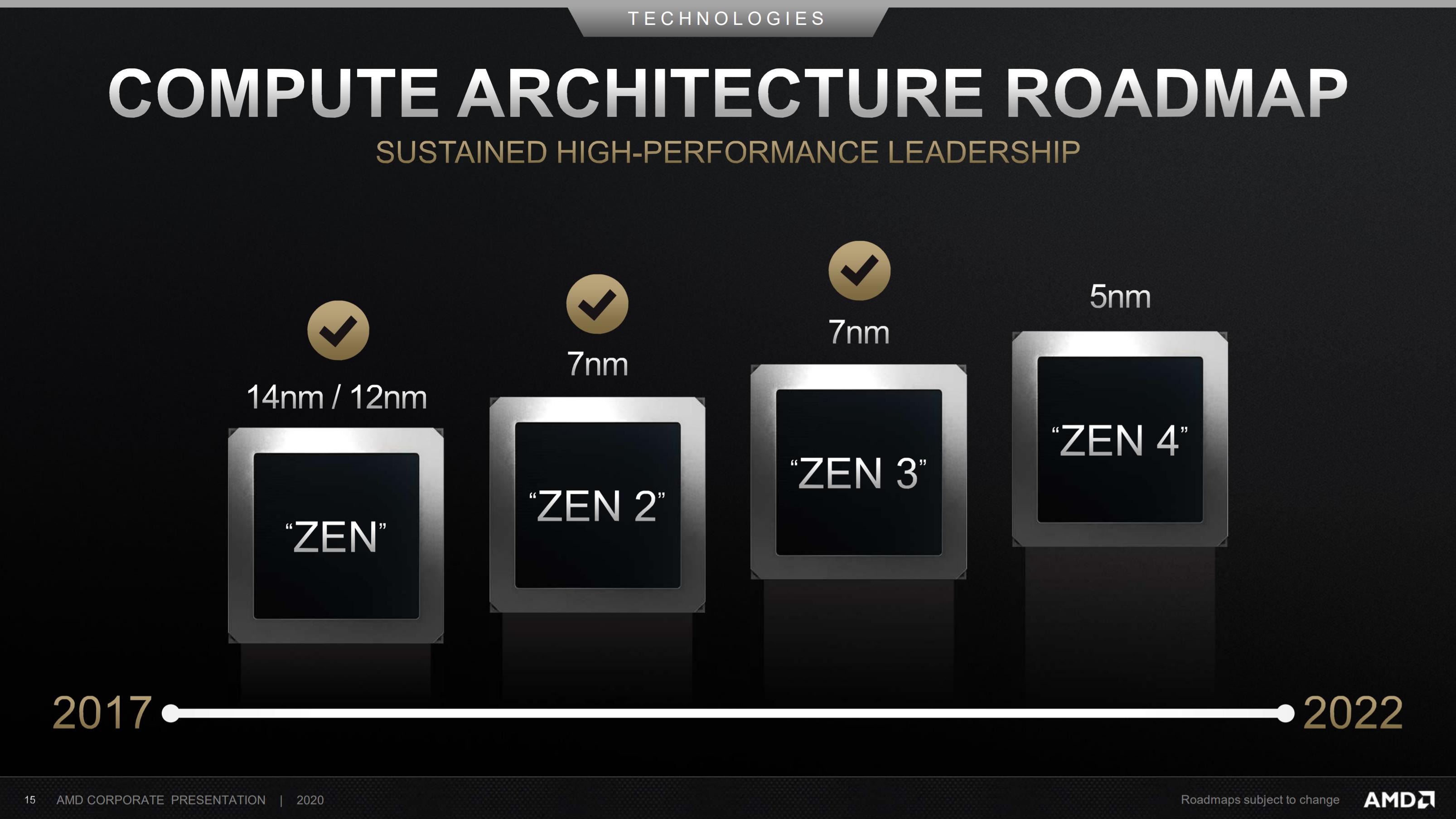 AMD Zen 4 5 nm
