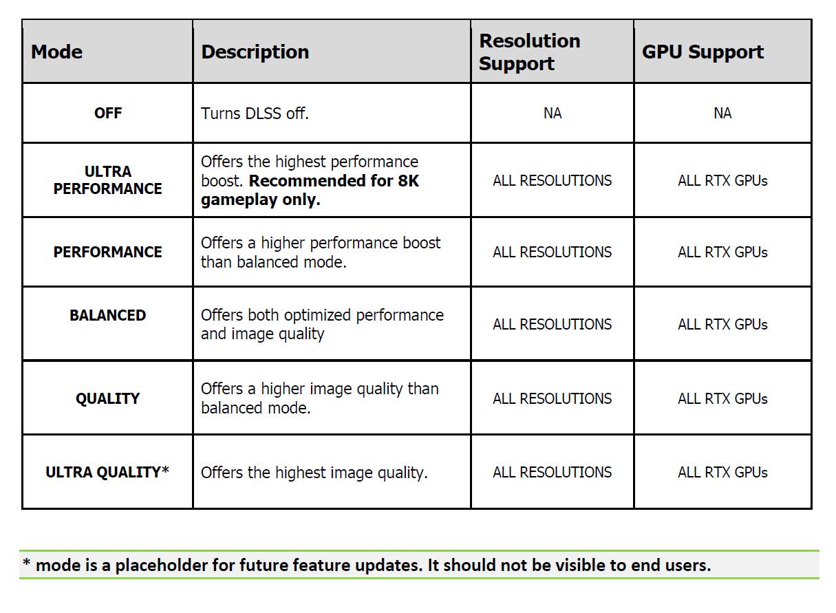 Nvidia DLSS otrzyma tryb ultra jakości