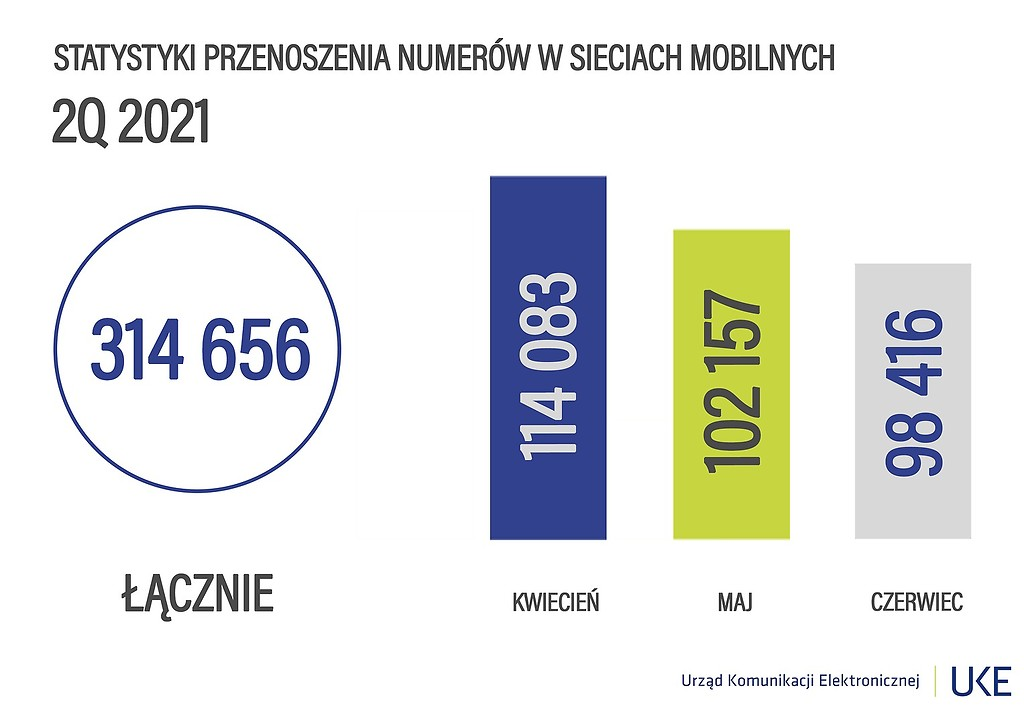 przenoszenie numerów drugi kwartał Q2 2021 raport UKE