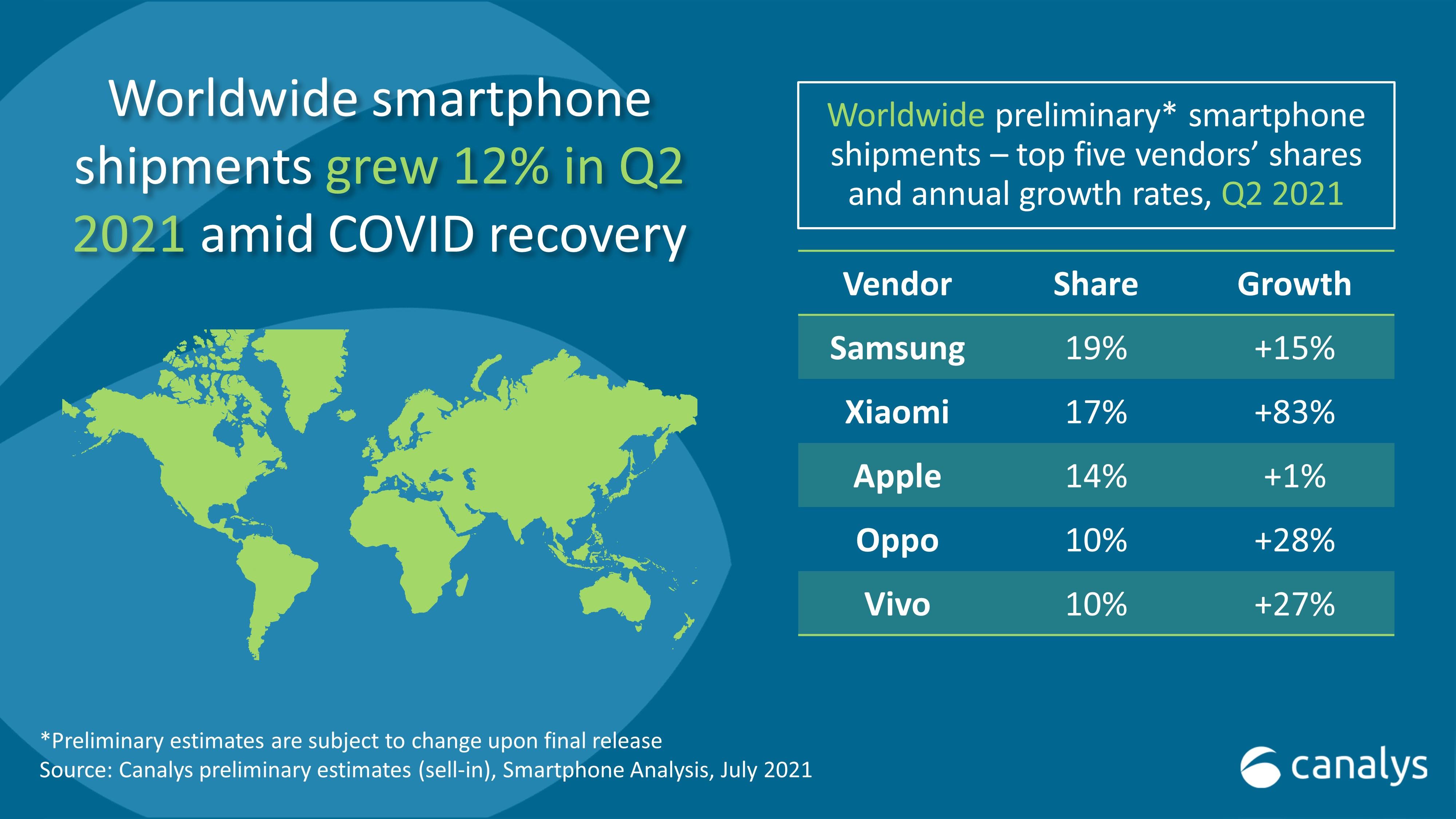 dostawy smartfonów w drugim kwartale 2021 roku Samsung Xiaomi Apple Oppo Vivo